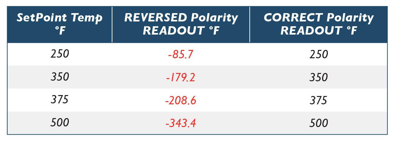 Reverse-Polarity-Readout