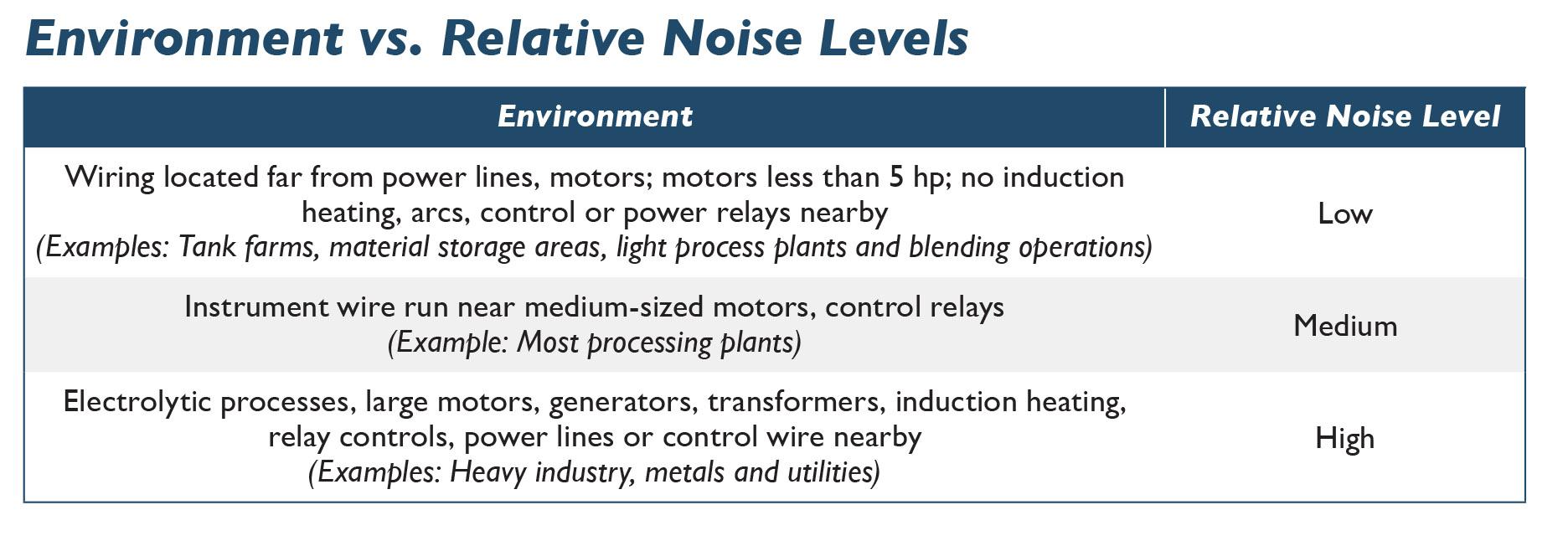 Environment-v-Noise-Level