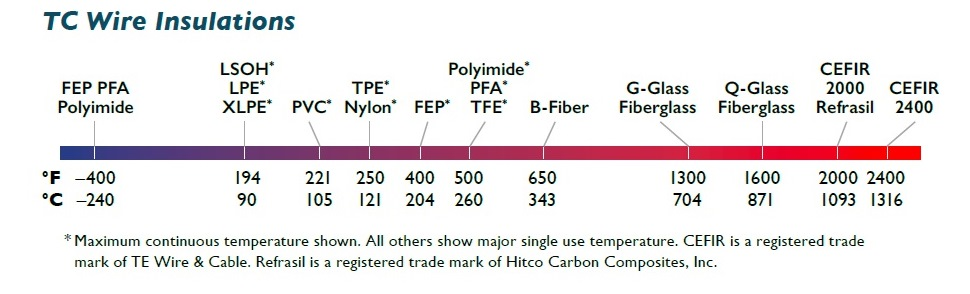 Thermocouple Wire Insulation Ratings