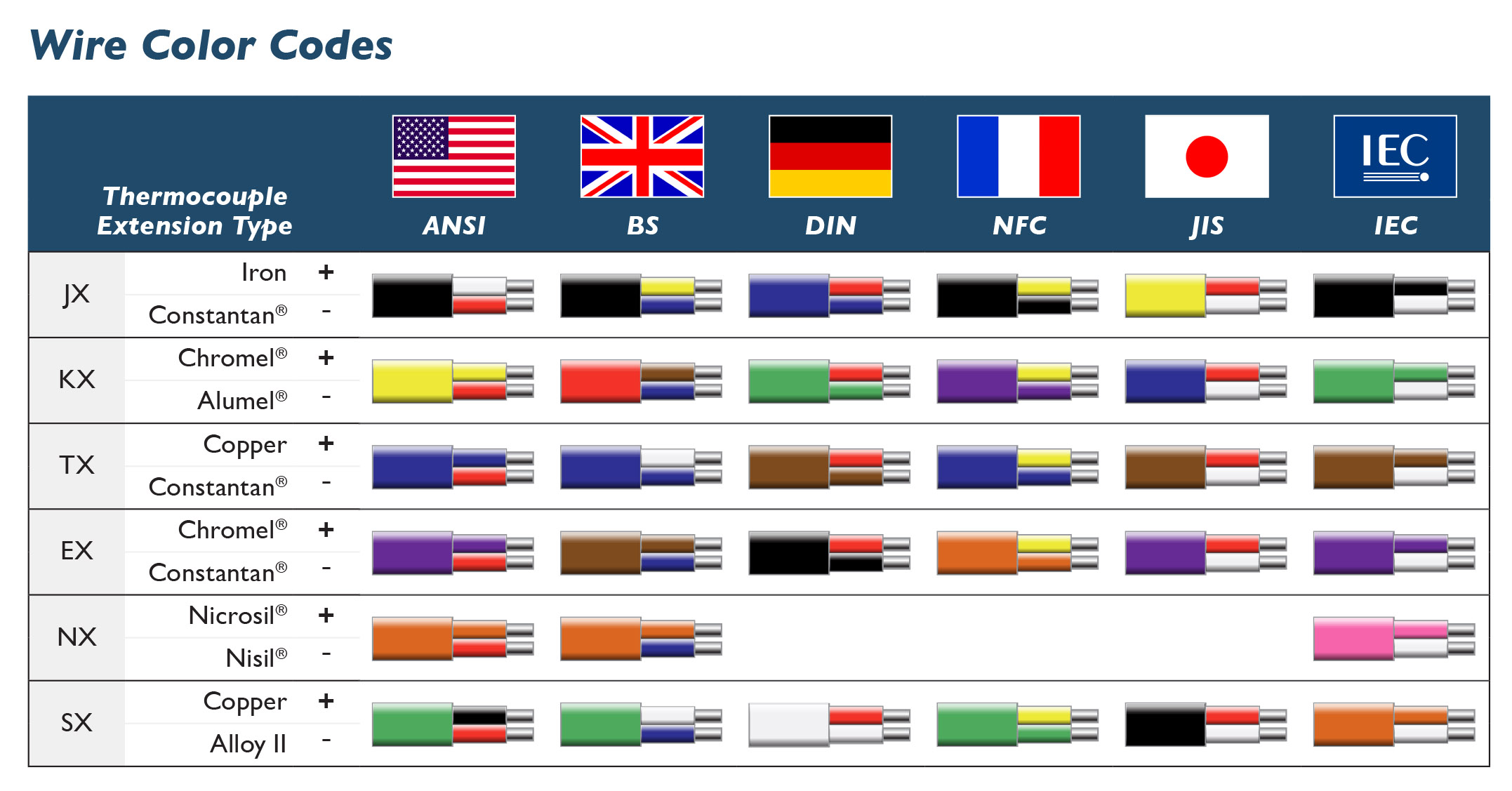American Wiring Colours - DIY Wiring Diagrams •