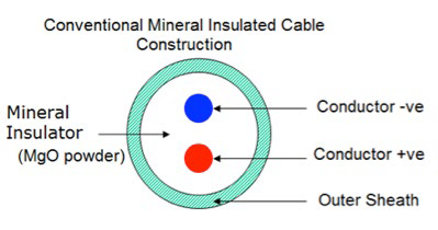 Figure 1 - Conventional construction design for Mineral Insulated Cable.png