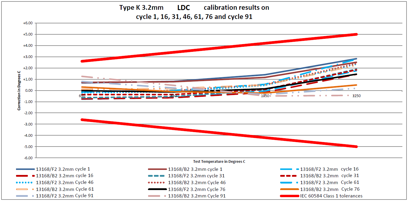 Figure 3 - Low Drift Cable (LDC) Calibaration Results.png