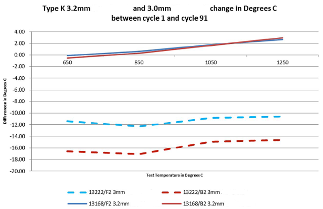 Figure 4 - Type K Performance New Design MI versus Old Design MI Cable.png