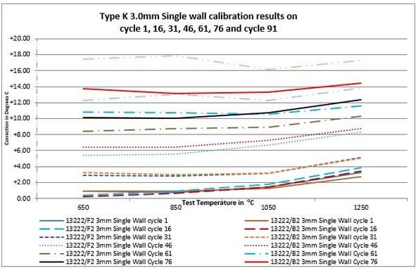low-drift-thermocouple-chart.jpg